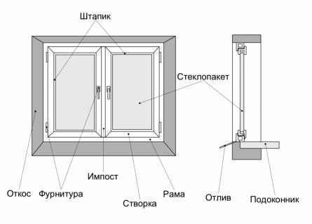 Схема элементов пластикового
