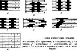 Типы кирпичных кладок для уменьшения оконного проема