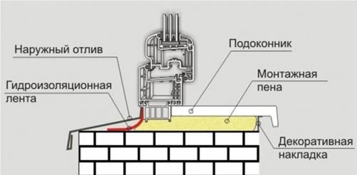 Схема монтажа подоконника и