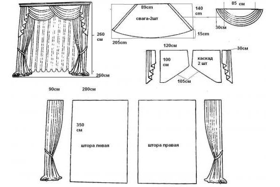 Схема пошива обычных штор с ламбрекенами