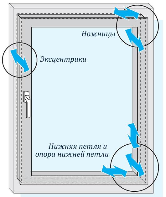 Схема регулировки экцентриков
