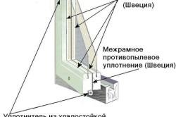 Схема утепления окна по шведской технологии – вариант 2