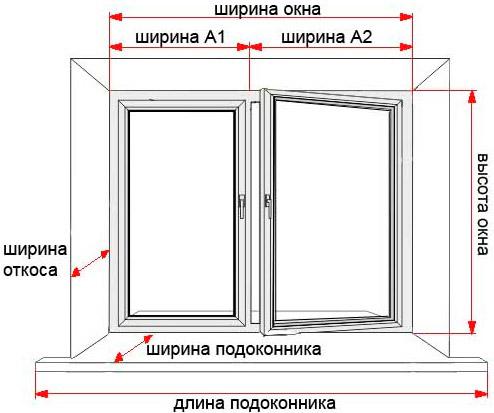 Схема замеров окна