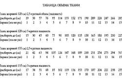 Таблица расчета объема ткани для пошива штор