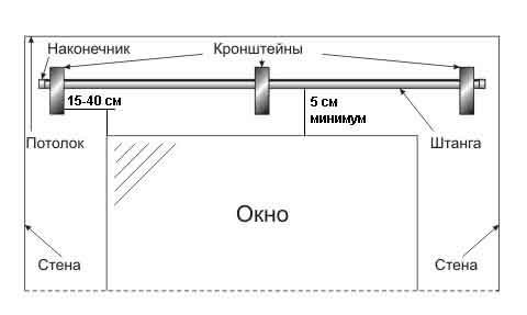 Схема крепления карниза к