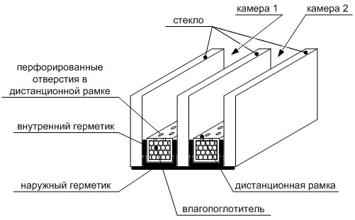 Устройство двухкамерного стеклопакета