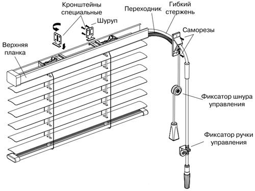 Схема сборки горизонтальных
