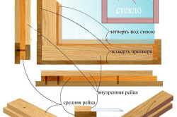 Схема сборки оконной рамы