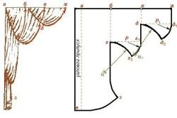 Shema-vykrojki-shtor-250x166 Сшить шторы из органзы своими руками: экономный вариант