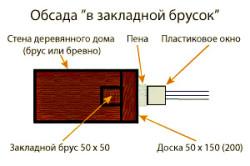 Установка окон в окосячку с использованием закладного бруска