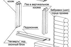 Схема обсады