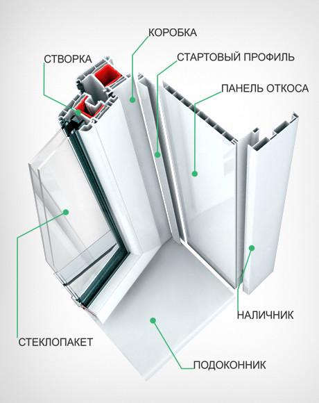 Схема установки пластиковых окон фото 207