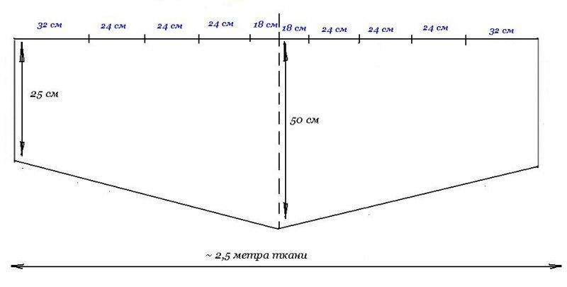 Выкройка метрового ламбрекена фото 40
