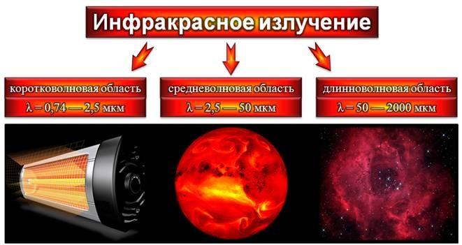 Влияние инфракрасного излучения на организм человека