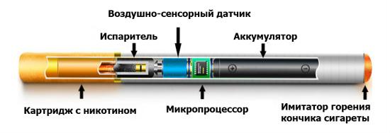 Устройство элетронной сигареты